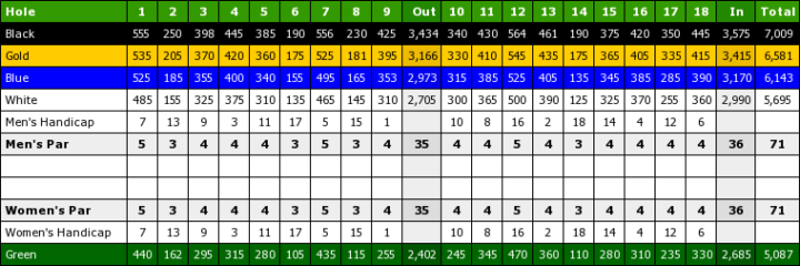Sanctuary Ridge Golf Club Scorecard